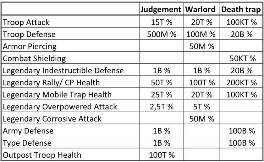 Deathtrap comparison